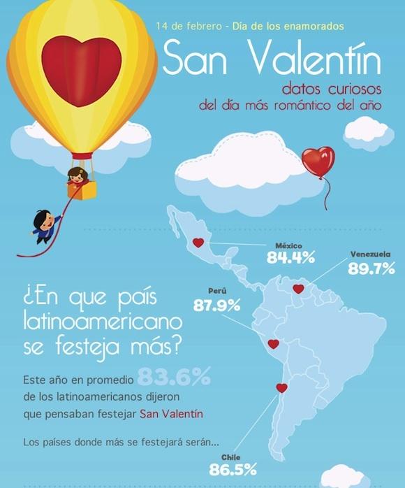 infografia-san-valentin-1